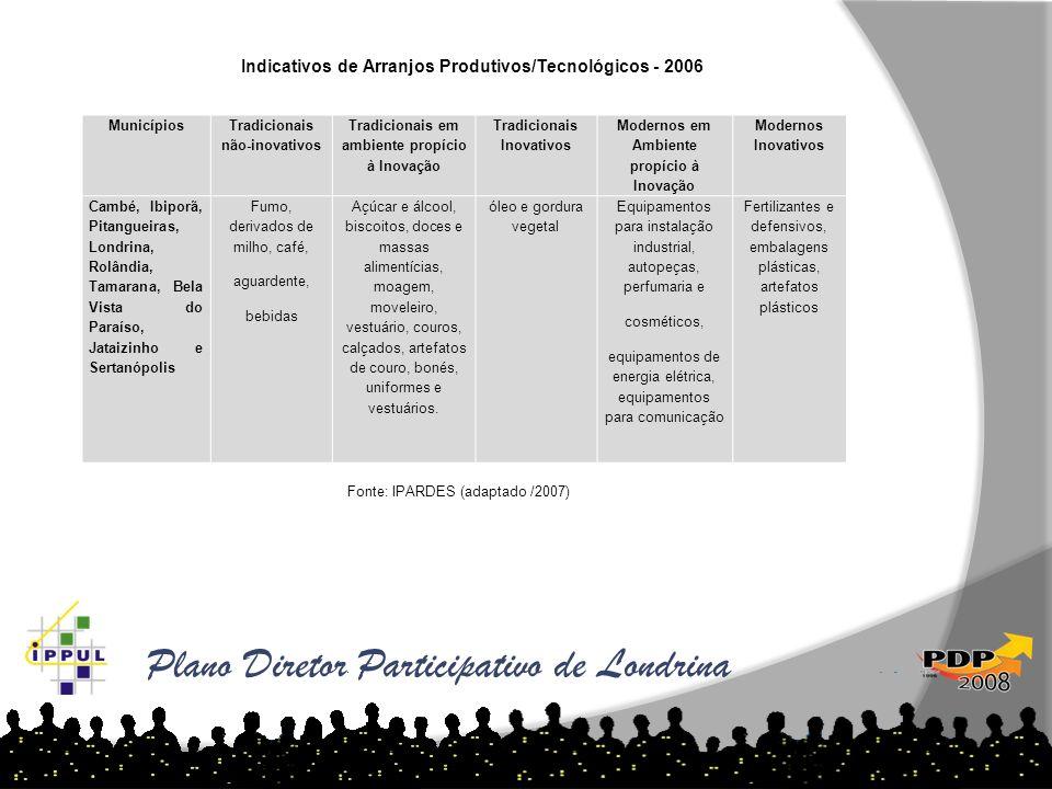 Plano Diretor Participativo de Londrina As tabelas abaixo demonstram o aumento de loteamentos por ano e região: Municípios Tradicionais não-inovativos