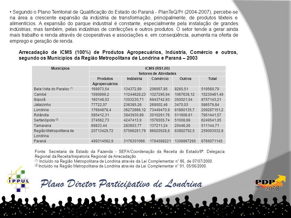 Plano Diretor Participativo de Londrina As tabelas abaixo demonstram o aumento de loteamentos por ano e região: MunicípiosICMS (R$1,00) Setores de Ati