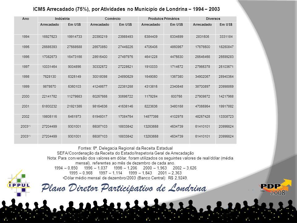 Plano Diretor Participativo de Londrina As tabelas abaixo demonstram o aumento de loteamentos por ano e região: AnoIndústriaComércioProdutos Primários