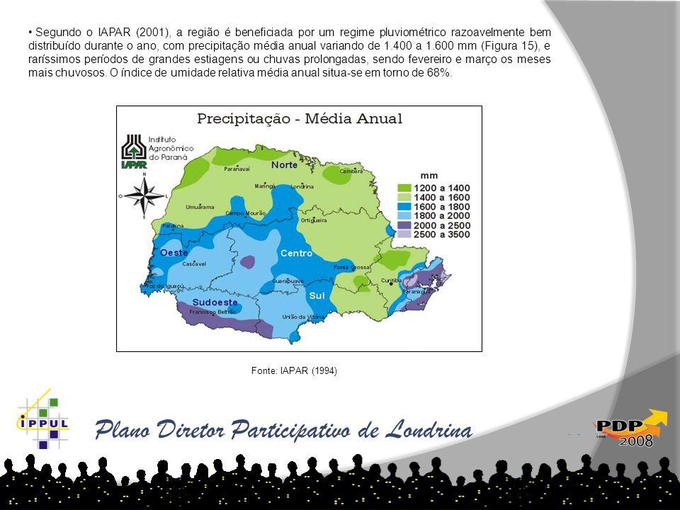 Plano Diretor Participativo de Londrina Segundo o IAPAR (2001), a região é beneficiada por um regime pluviométrico razoavelmente bem distribuído duran