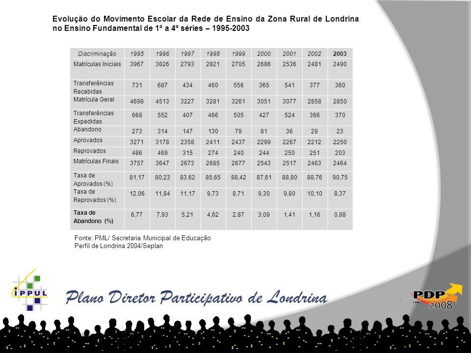 Plano Diretor Participativo de Londrina Discriminação199519961997199819992000200120022003 Matrículas Iniciais396738262793282127052686253624812490 Tran