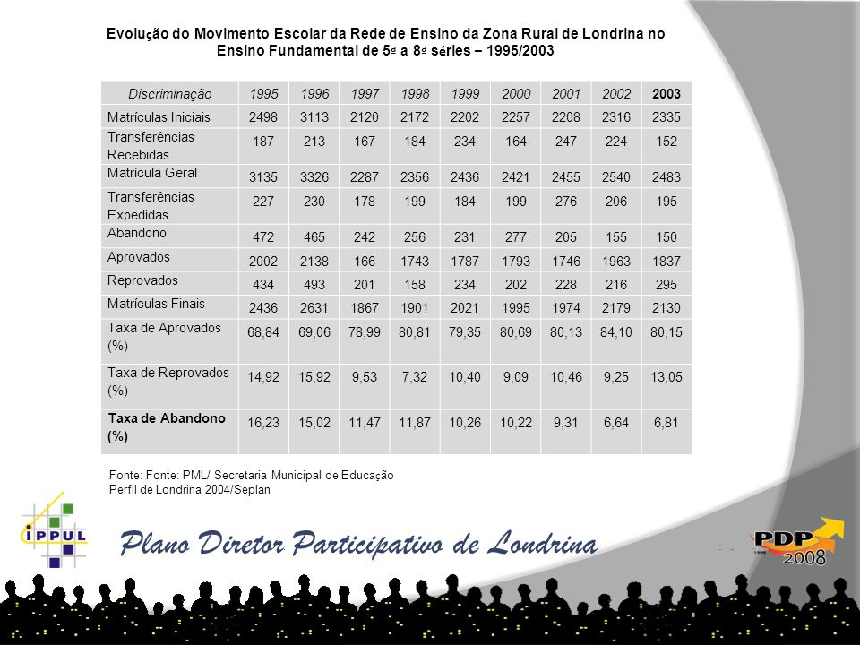 Plano Diretor Participativo de Londrina Discriminação199519961997199819992000200120022003 Matrículas Iniciais249831132120217222022257220823162335 Tran