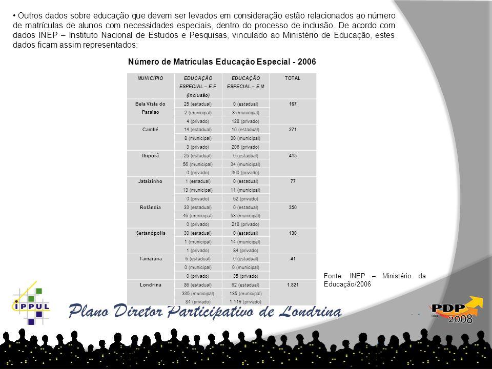Plano Diretor Participativo de Londrina Outros dados sobre educação que devem ser levados em consideração estão relacionados ao número de matrículas d