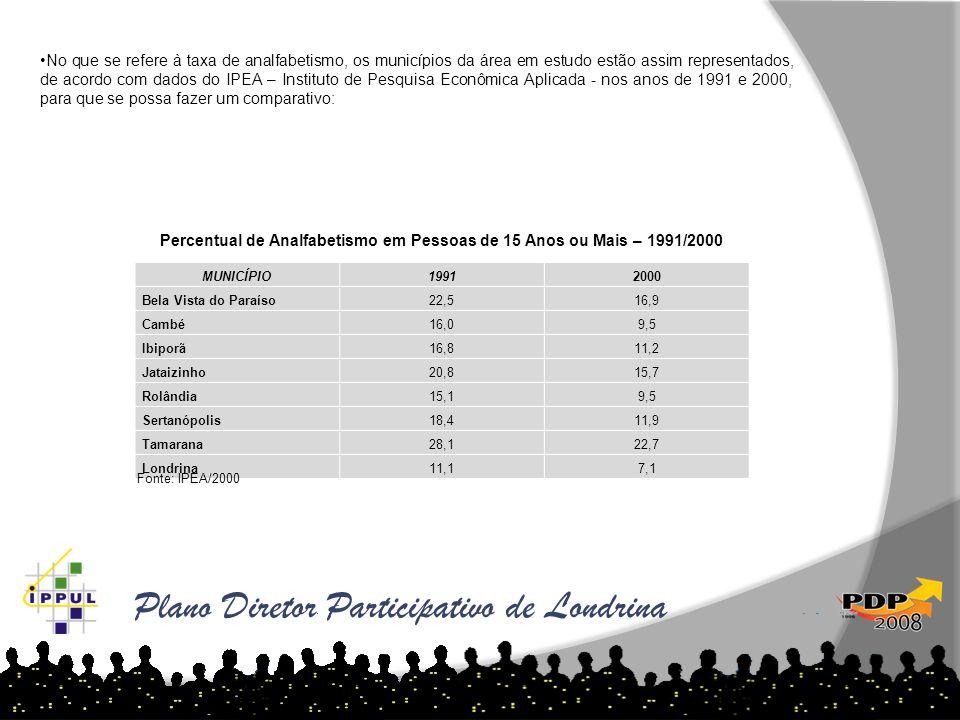 Plano Diretor Participativo de Londrina MUNICÍPIO19912000 Bela Vista do Paraíso22,516,9 Cambé16,09,5 Ibiporã16,811,2 Jataizinho20,815,7 Rolândia15,19,