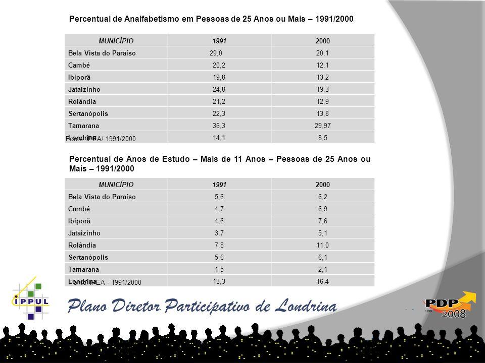 Plano Diretor Participativo de Londrina MUNICÍPIO19912000 Bela Vista do Paraíso29,020,1 Cambé20,212,1 Ibiporã19,813,2 Jataizinho24,819,3 Rolândia21,21
