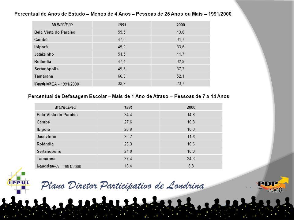Plano Diretor Participativo de Londrina MUNICÍPIO19912000 Bela Vista do Paraíso55,543,8 Cambé47,031,7 Ibiporã45,233,6 Jataizinho54,541,7 Rolândia47,43