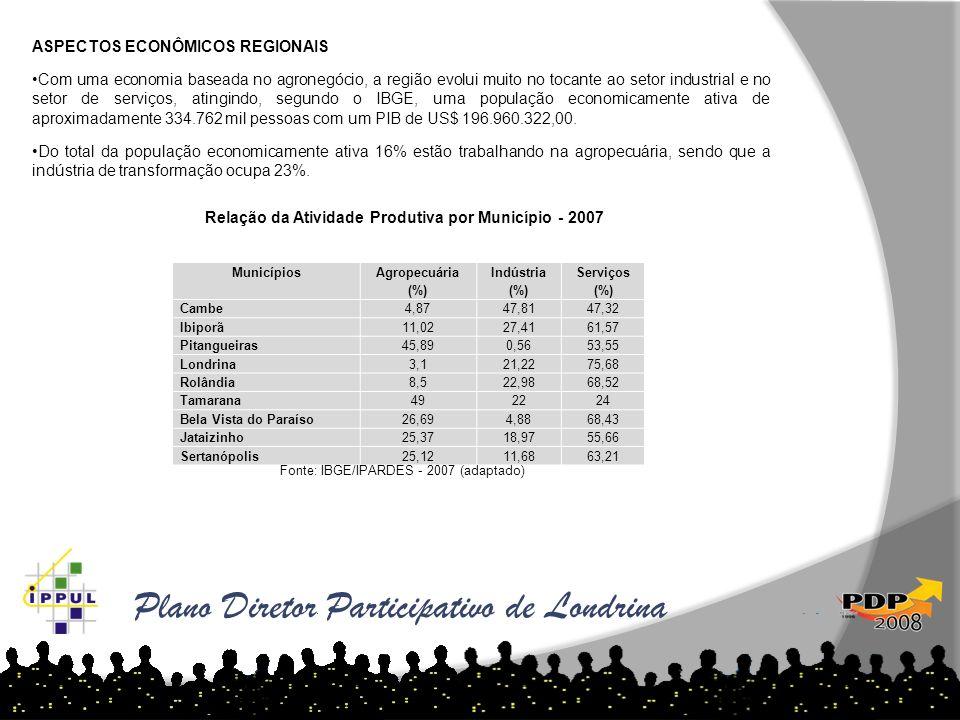Plano Diretor Participativo de Londrina ASPECTOS ECONÔMICOS REGIONAIS Com uma economia baseada no agronegócio, a região evolui muito no tocante ao set