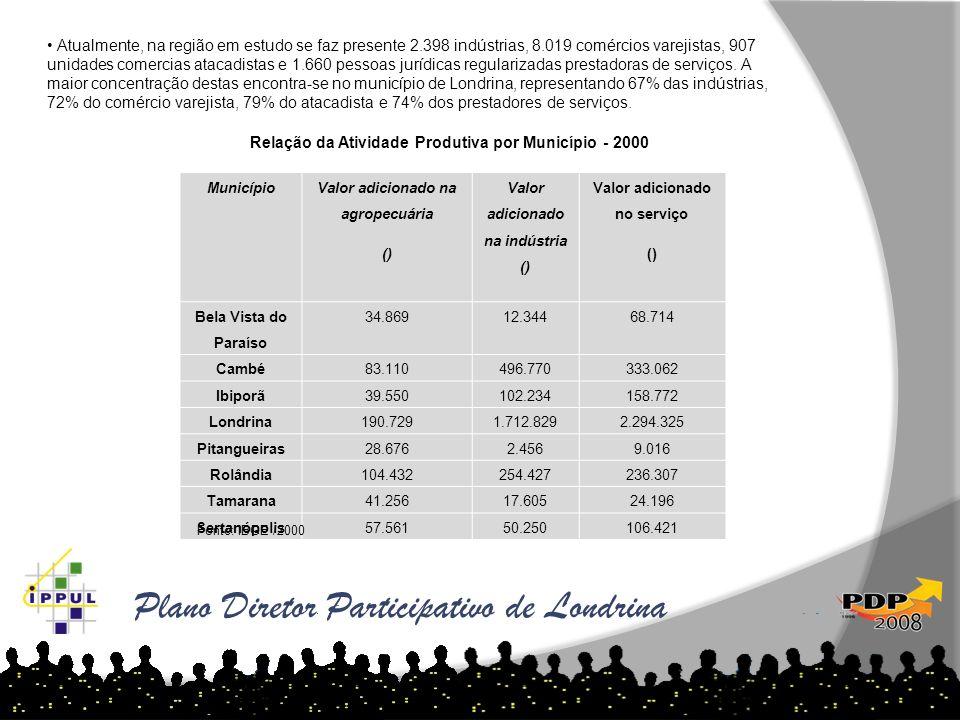 Plano Diretor Participativo de Londrina Município Valor adicionado na agropecuária () Valor adicionado na indústria () Valor adicionado no serviço ()