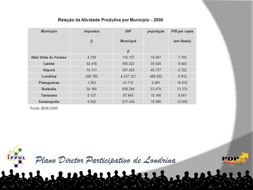 Plano Diretor Participativo de Londrina Município Impostos () BIP Municipal () população PIB per capta (em Reais) Bela Vista do Paraíso4.729116.15714.
