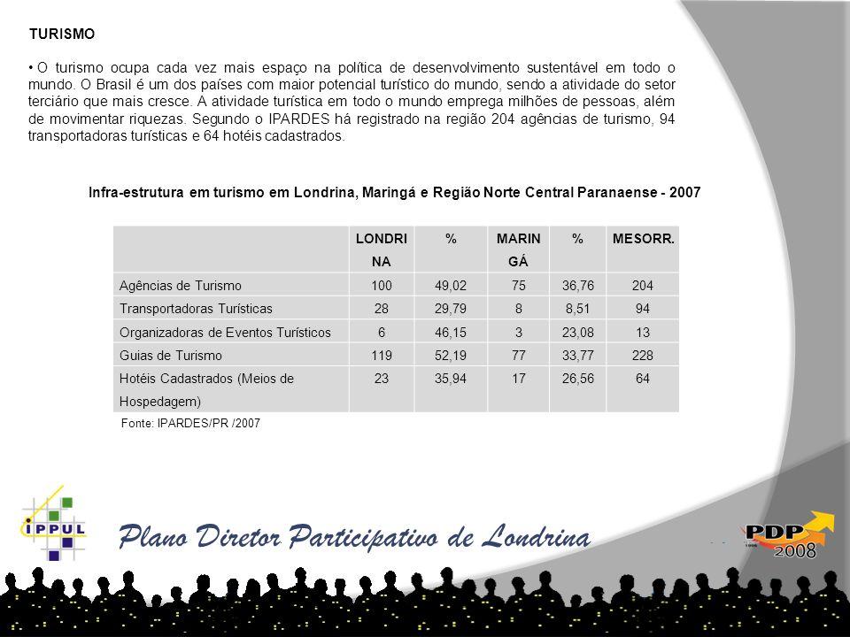Plano Diretor Participativo de Londrina TURISMO O turismo ocupa cada vez mais espaço na política de desenvolvimento sustentável em todo o mundo. O Bra