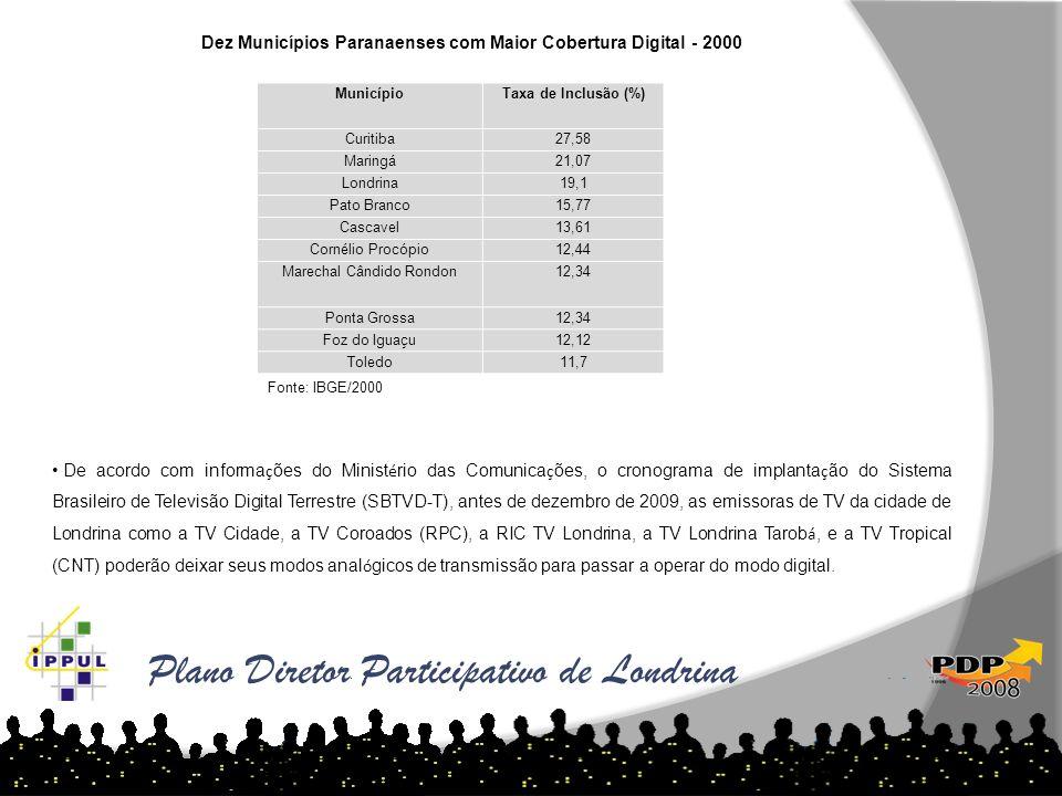 Plano Diretor Participativo de Londrina MunicípioTaxa de Inclusão (%) Curitiba27,58 Maringá21,07 Londrina19,1 Pato Branco15,77 Cascavel13,61 Cornélio
