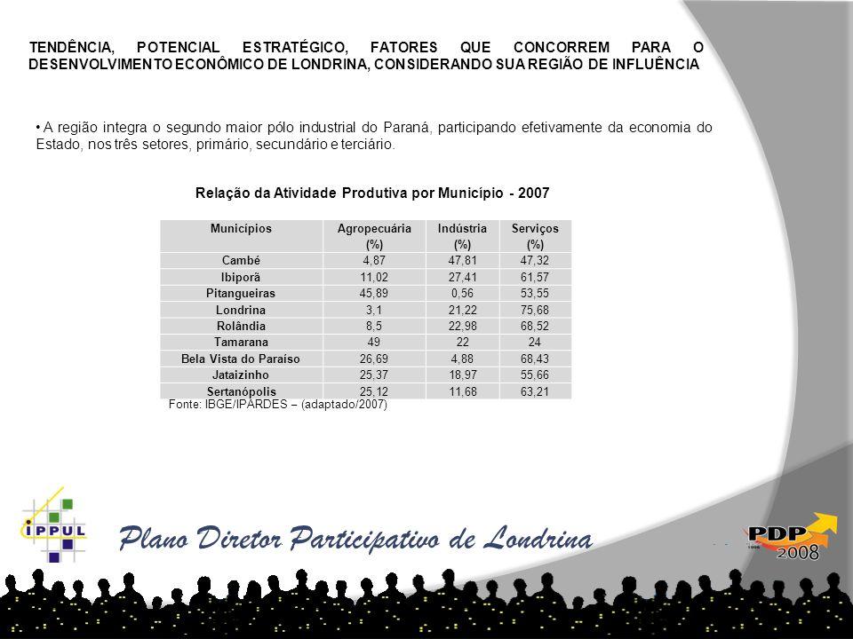 Plano Diretor Participativo de Londrina TENDÊNCIA, POTENCIAL ESTRATÉGICO, FATORES QUE CONCORREM PARA O DESENVOLVIMENTO ECONÔMICO DE LONDRINA, CONSIDER