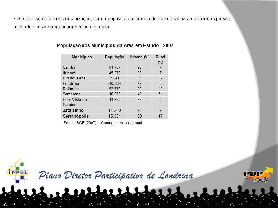 Plano Diretor Participativo de Londrina As tabelas abaixo demonstram o aumento de loteamentos por ano e região: MunicípiosPopulaçãoUrbana (%) Rural (%