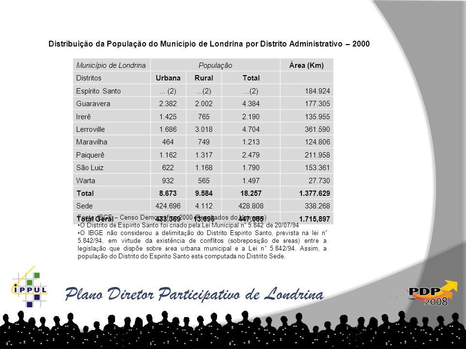 Plano Diretor Participativo de Londrina As tabelas abaixo demonstram o aumento de loteamentos por ano e região: Município de LondrinaPopulaçãoÁrea (Km