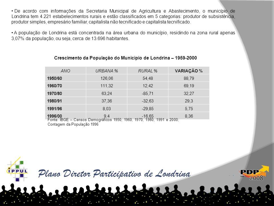 Plano Diretor Participativo de Londrina As tabelas abaixo demonstram o aumento de loteamentos por ano e região: ANOURBANA %RURAL %VARIAÇÃO % 1950/6012