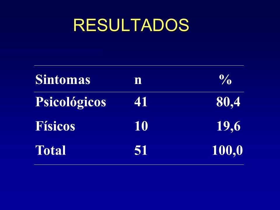 RESULTADOS Sintomasn% Psicológicos4180,4 Físicos1019,6 Total51100,0