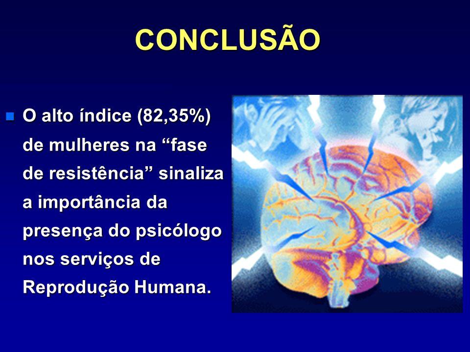 CONCLUSÃO n O alto índice (82,35%) de mulheres na fase de resistência sinaliza a importância da presença do psicólogo nos serviços de Reprodução Human