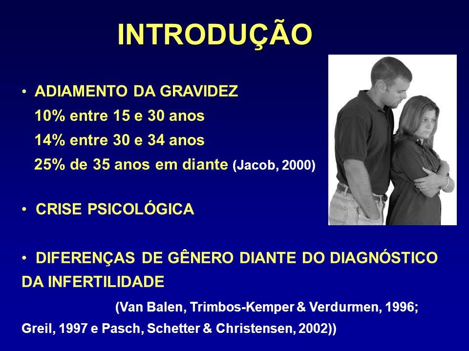 INTRODUÇÃO ADIAMENTO DA GRAVIDEZ 10% entre 15 e 30 anos 14% entre 30 e 34 anos 25% de 35 anos em diante (Jacob, 2000) CRISE PSICOLÓGICA DIFERENÇAS DE