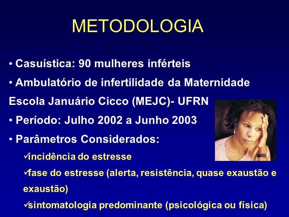 METODOLOGIA Casuística: 90 mulheres inférteis Ambulatório de infertilidade da Maternidade Escola Januário Cicco (MEJC)- UFRN Período: Julho 2002 a Jun