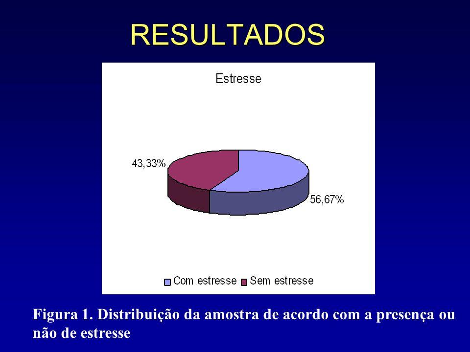 RESULTADOS Figura 1. Distribuição da amostra de acordo com a presença ou não de estresse