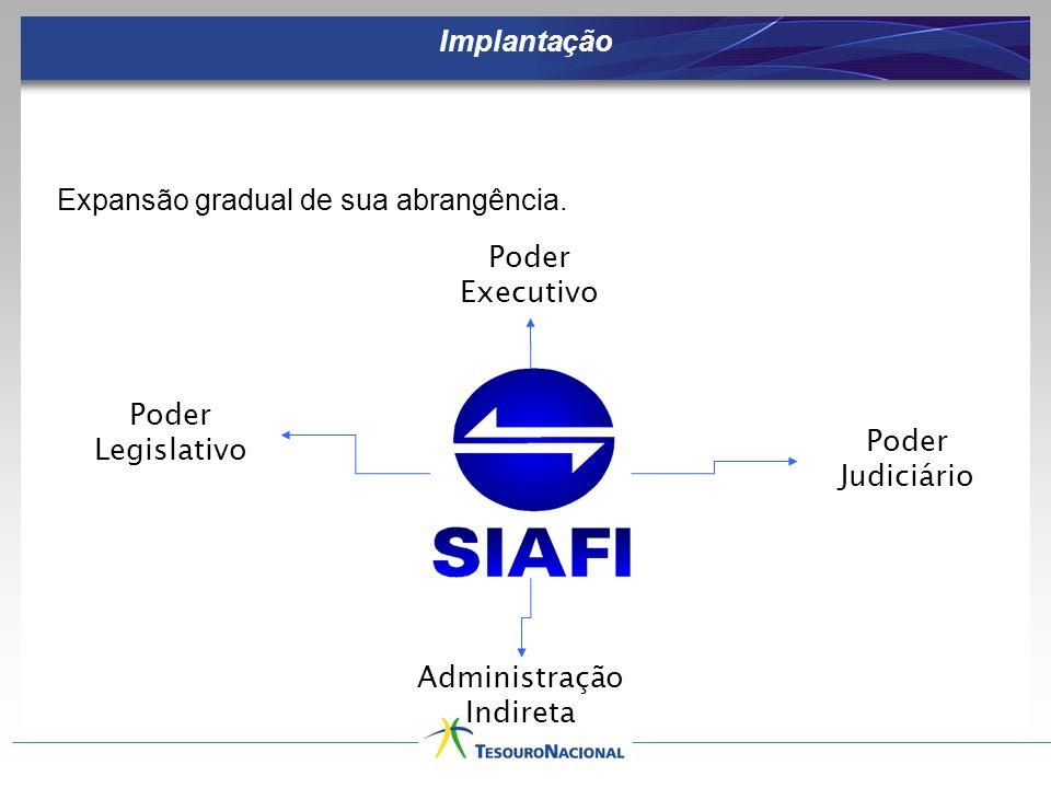 Poder Legislativo Poder Executivo Poder Judiciário Administração Indireta Expansão gradual de sua abrangência. Implantação