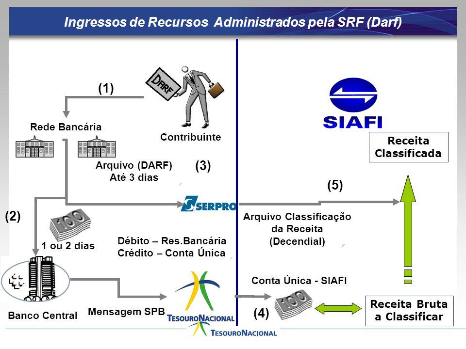 Arquivo Classificação da Receita (Decendial) Contribuinte Rede Bancária Arquivo (DARF) Até 3 dias Ingressos de Recursos Administrados pela SRF (Darf) Mensagem SPB 1 ou 2 dias Débito – Res.Bancária Crédito – Conta Única Conta Única - SIAFI Receita Bruta a Classificar Receita Classificada (1) (2) (3) (4) (5) Banco Central