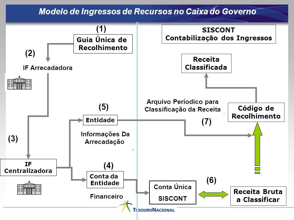 Arquivo Períodico para Classificação da Receita IF Arrecadadora Informações Da Arrecadação Modelo de Ingressos de Recursos no Caixa do Governo Finance
