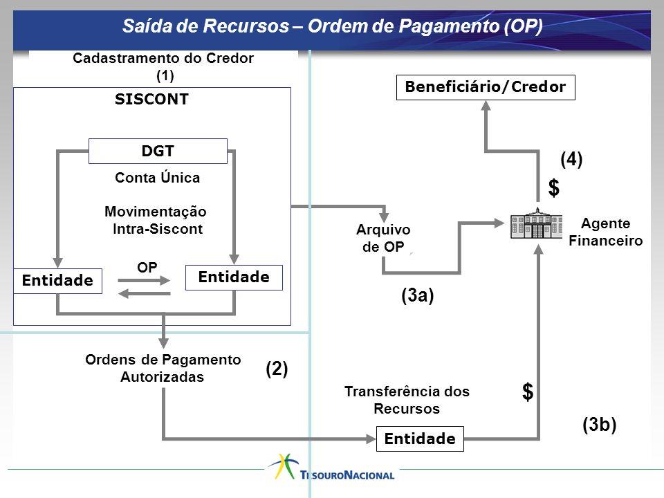 SISCONT Conta Única Beneficiário/Credor Ordens de Pagamento Autorizadas Arquivo de OP $ $ OP Movimentação Intra-Siscont Saída de Recursos – Ordem de Pagamento (OP) DGT Entidade Transferência dos Recursos Agente Financeiro (2) (3a) (4) Cadastramento do Credor (1) (3b) Entidade