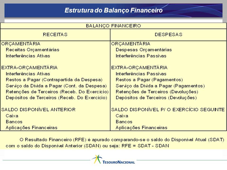 Estrutura do Balanço Financeiro