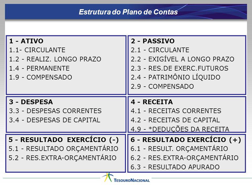 Estrutura do Plano de Contas 1 - ATIVO 1.1- CIRCULANTE 1.2 - REALIZ. LONGO PRAZO 1.4 - PERMANENTE 1.9 - COMPENSADO 2 - PASSIVO 2.1 - CIRCULANTE 2.2 -