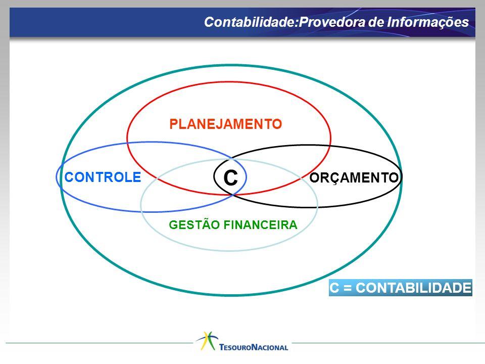 PLANEJAMENTO ORÇAMENTO CONTROLE GESTÃO FINANCEIRA C C = CONTABILIDADE Contabilidade:Provedora de Informações