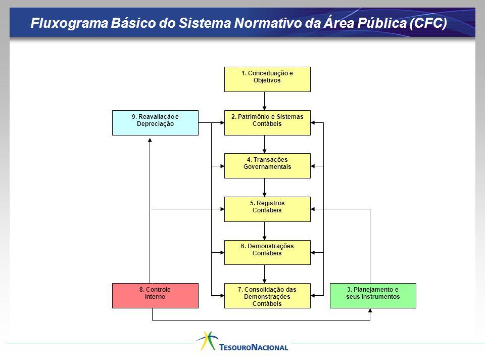 1. Conceituação e Objetivos 2. Patrimônio e Sistemas Contábeis 4. Transações Governamentais 5. Registros Contábeis 3. Planejamento e seus Instrumentos