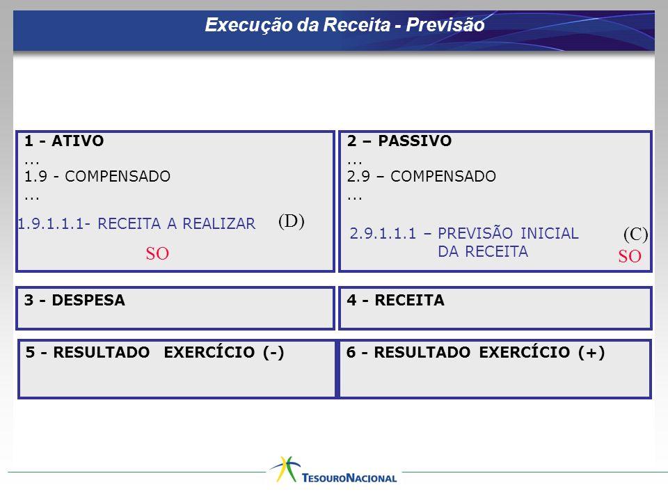 Execução da Receita - Previsão 1 - ATIVO... 1.9 - COMPENSADO... 2 – PASSIVO... 2.9 – COMPENSADO... 3 - DESPESA 5 - RESULTADO EXERCÍCIO (-) 4 - RECEITA