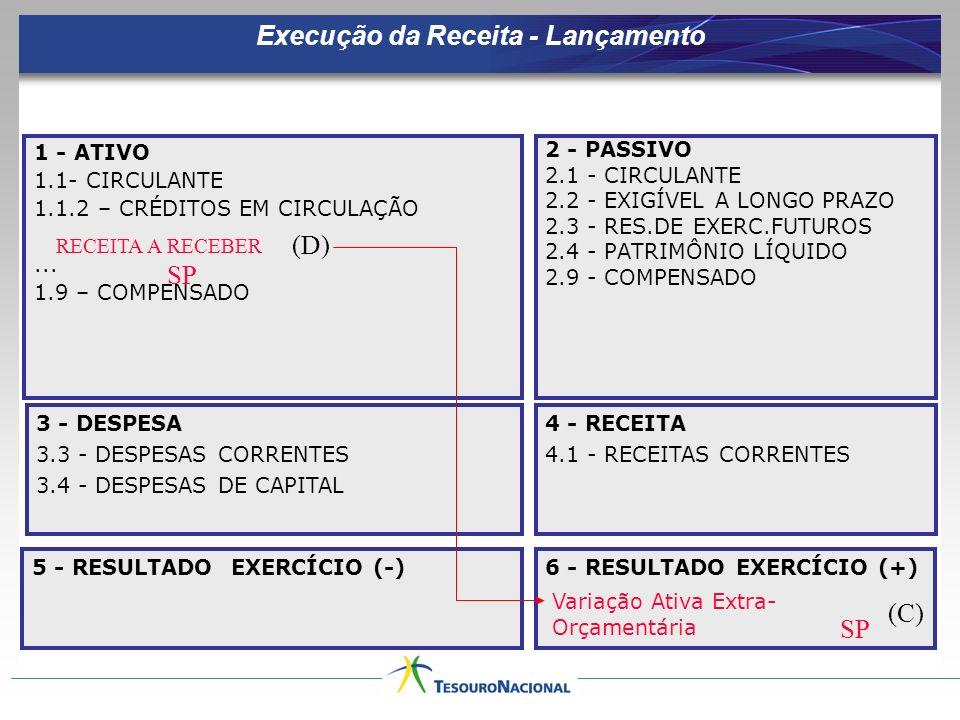 Execução da Receita - Lançamento 1 - ATIVO 1.1- CIRCULANTE 1.1.2 – CRÉDITOS EM CIRCULAÇÃO... 1.9 – COMPENSADO 2 - PASSIVO 2.1 - CIRCULANTE 2.2 - EXIGÍ