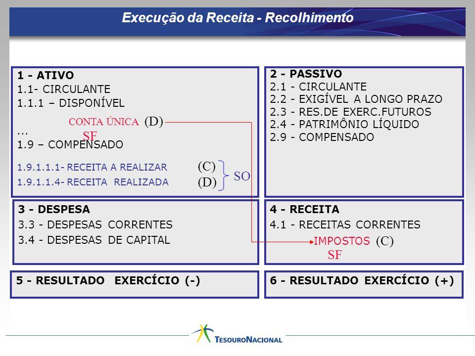 Execução da Receita - Recolhimento 1 - ATIVO 1.1- CIRCULANTE 1.1.1 – DISPONÍVEL... 1.9 – COMPENSADO 2 - PASSIVO 2.1 - CIRCULANTE 2.2 - EXIGÍVEL A LONG