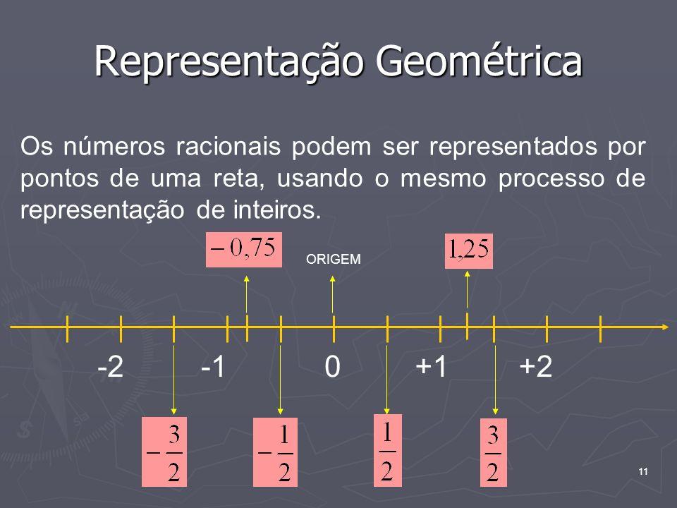 11 Representação Geométrica Os números racionais podem ser representados por pontos de uma reta, usando o mesmo processo de representação de inteiros.