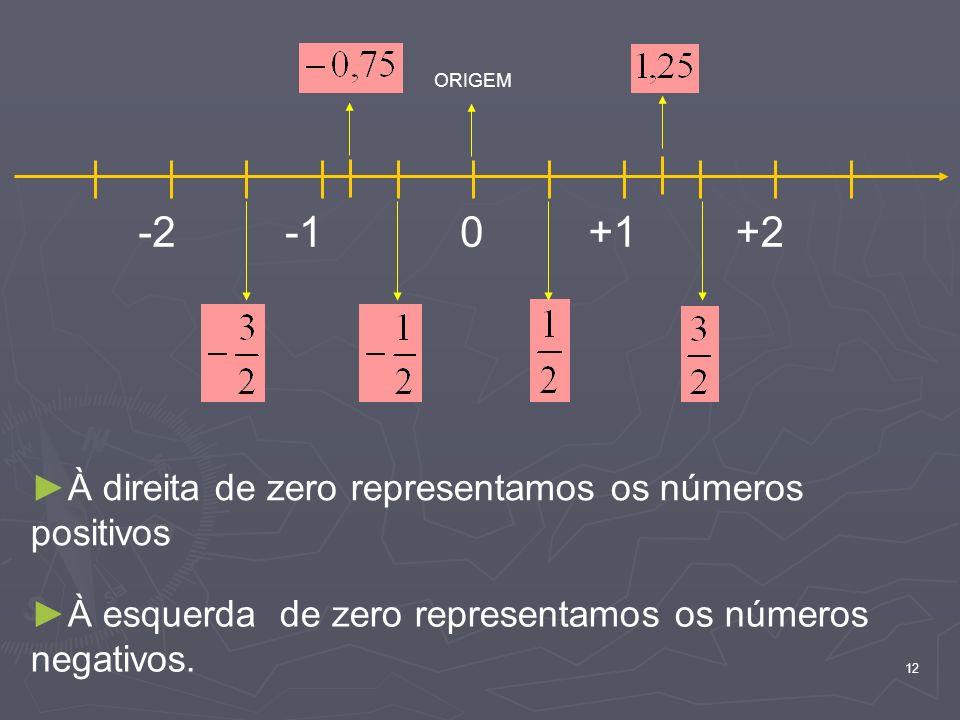 12 0+1+2-2 ORIGEM À direita de zero representamos os números positivos À esquerda de zero representamos os números negativos.