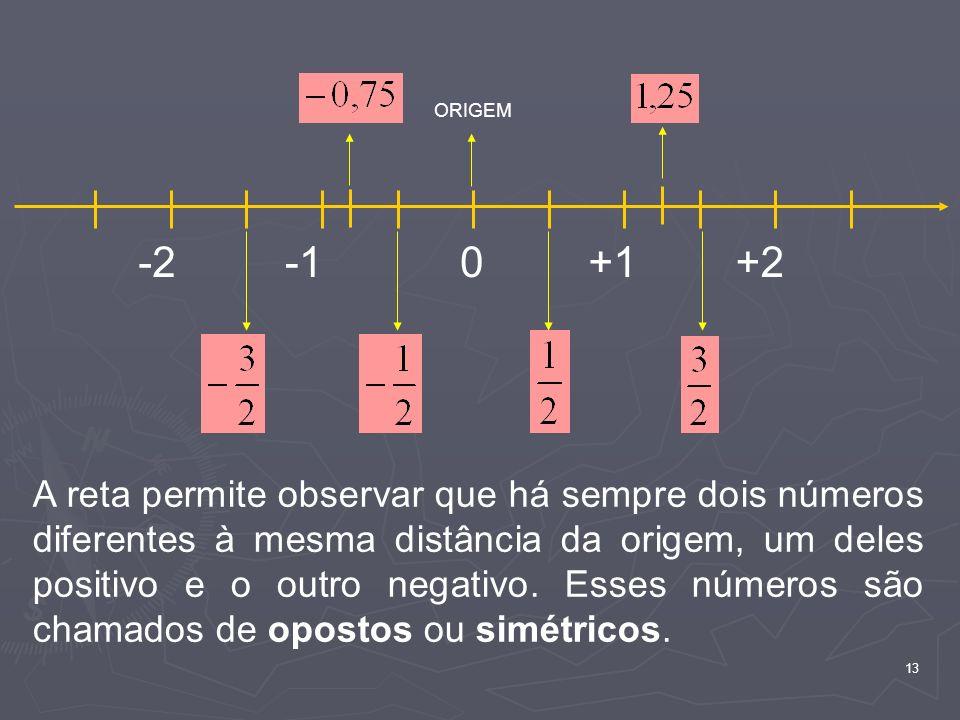 13 0+1+2-2 ORIGEM A reta permite observar que há sempre dois números diferentes à mesma distância da origem, um deles positivo e o outro negativo. Ess