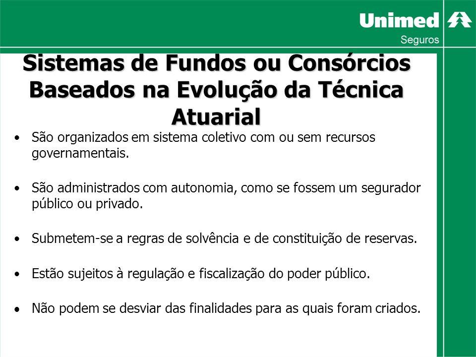 Sistemas de Fundos ou Consórcios Baseados na Evolução da Técnica Atuarial São organizados em sistema coletivo com ou sem recursos governamentais.