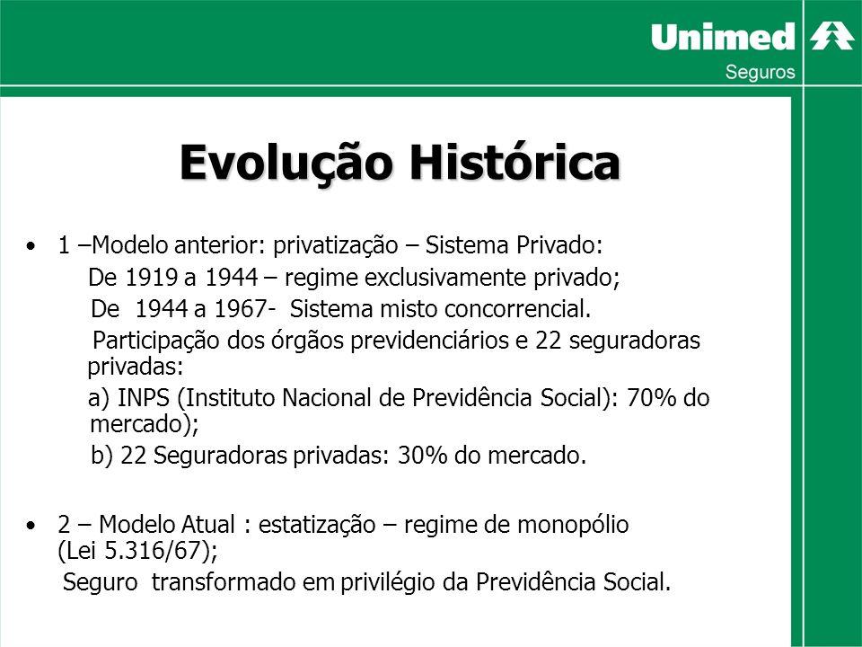 Evolução Histórica 1 –Modelo anterior: privatização – Sistema Privado: De 1919 a 1944 – regime exclusivamente privado; De 1944 a 1967- Sistema misto concorrencial.