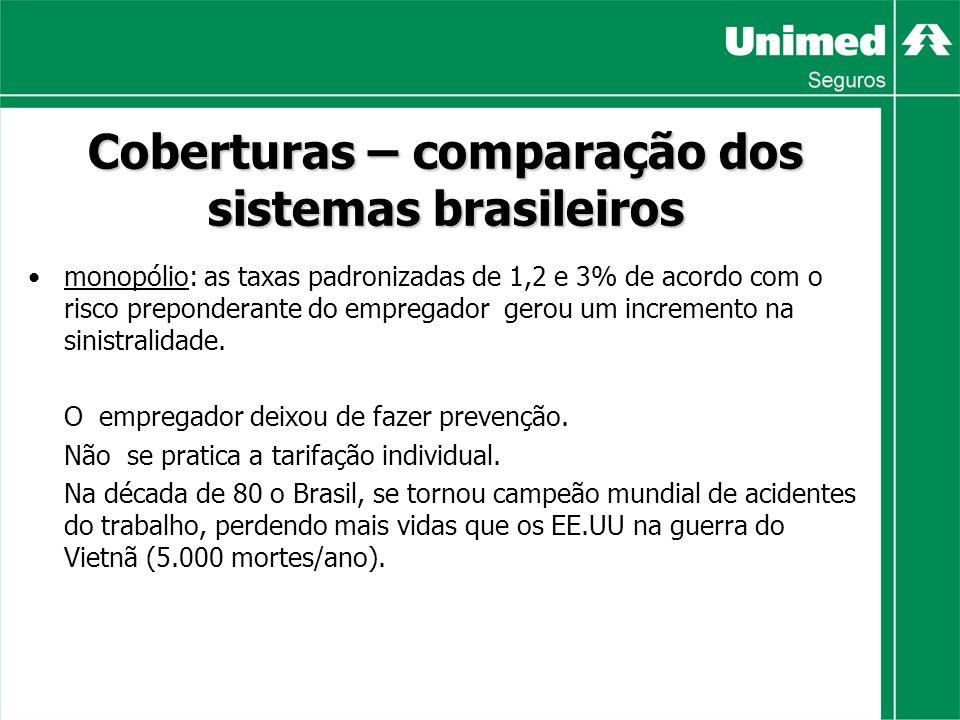 Coberturas – comparação dos sistemas brasileiros monopólio: as taxas padronizadas de 1,2 e 3% de acordo com o risco preponderante do empregador gerou um incremento na sinistralidade.