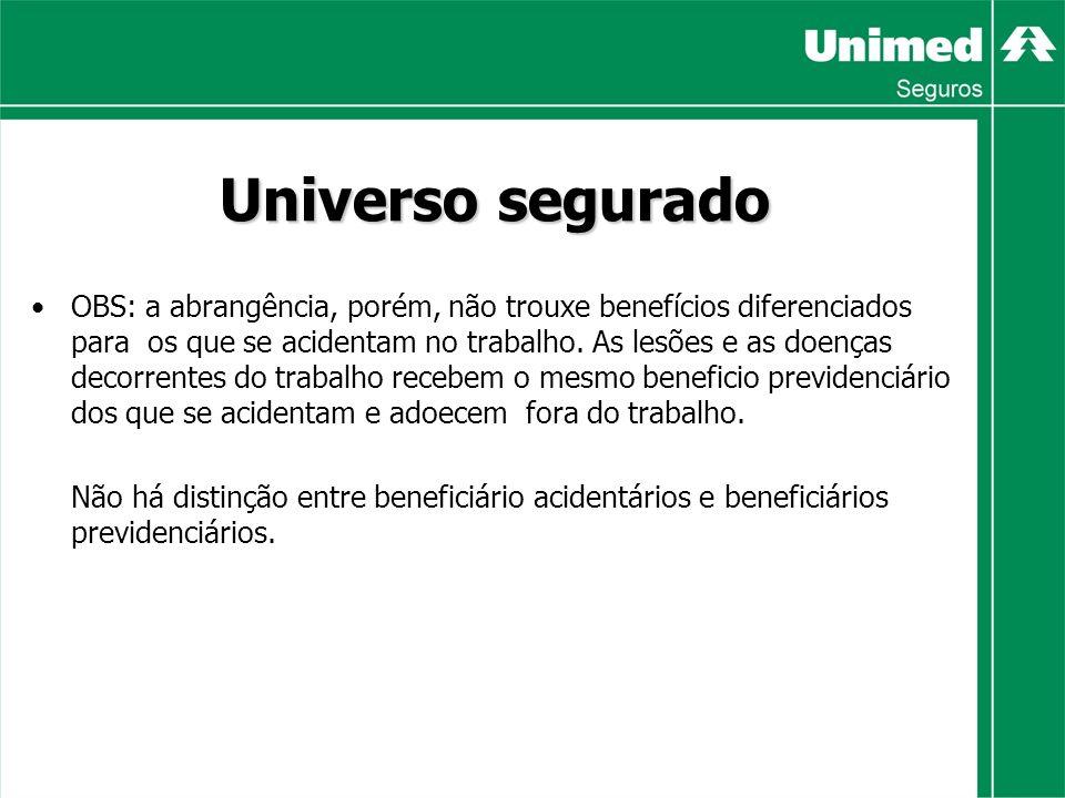 Universo segurado OBS: a abrangência, porém, não trouxe benefícios diferenciados para os que se acidentam no trabalho.
