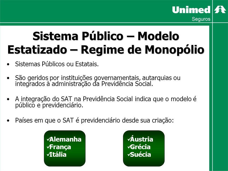Sistema Público – Modelo Estatizado – Regime de Monopólio Sistemas Públicos ou Estatais.