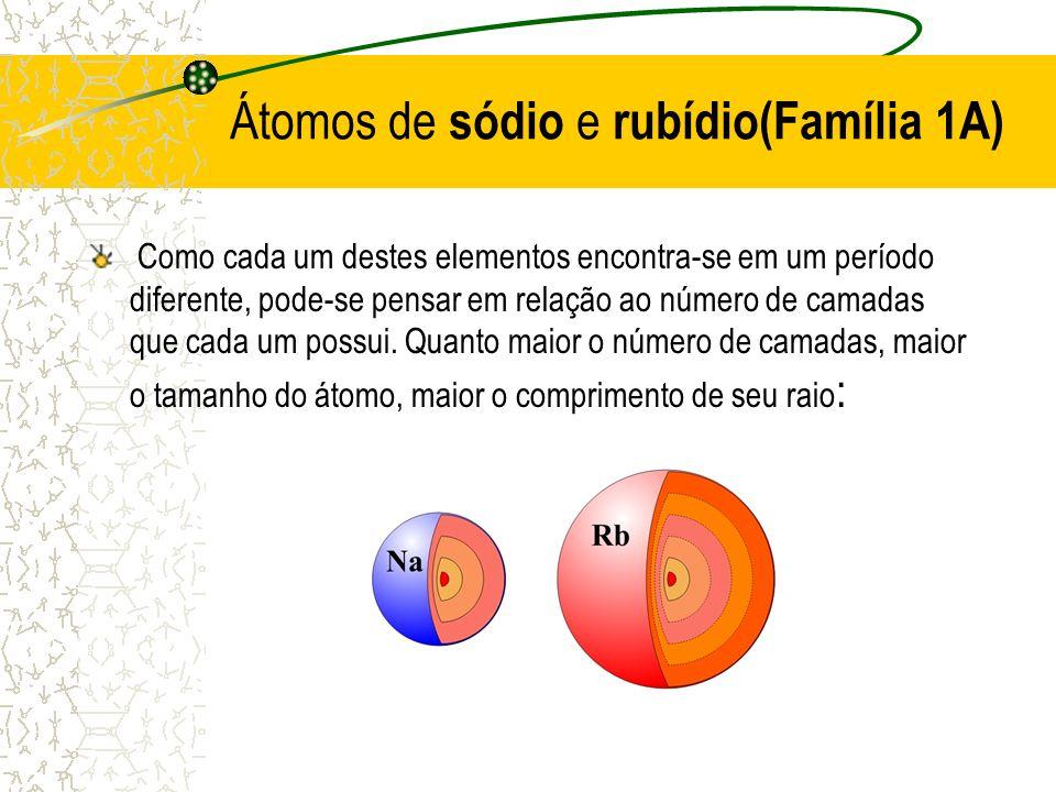Átomos de sódio e rubídio(Família 1A) Como cada um destes elementos encontra-se em um período diferente, pode-se pensar em relação ao número de camada