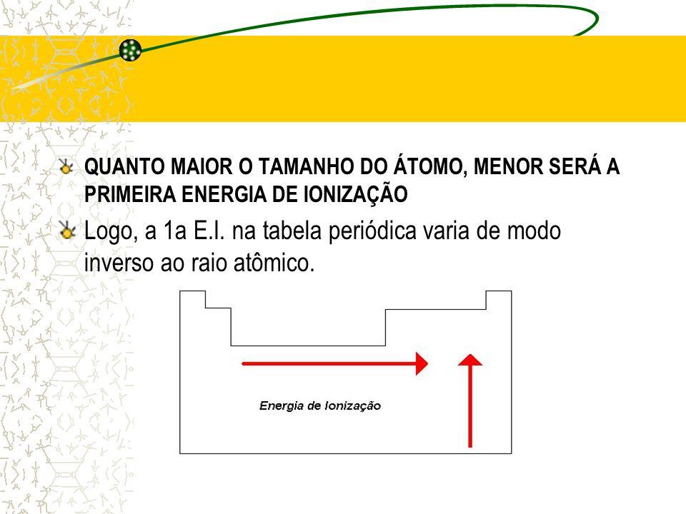 QUANTO MAIOR O TAMANHO DO ÁTOMO, MENOR SERÁ A PRIMEIRA ENERGIA DE IONIZAÇÃO Logo, a 1a E.I. na tabela periódica varia de modo inverso ao raio atômico.