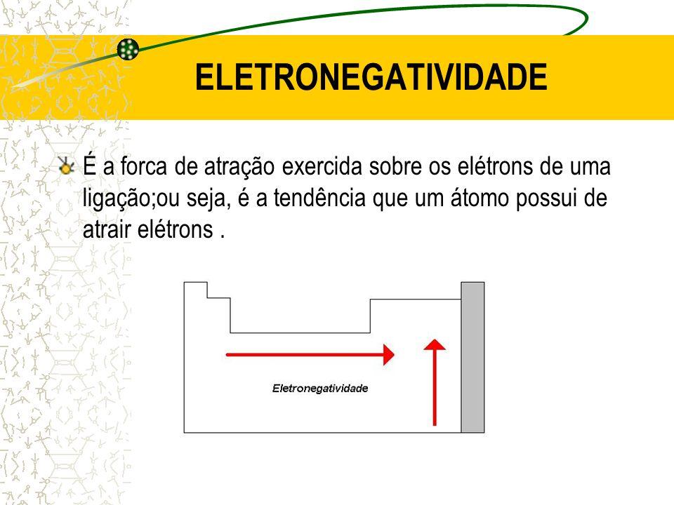 ELETRONEGATIVIDADE É a forca de atração exercida sobre os elétrons de uma ligação;ou seja, é a tendência que um átomo possui de atrair elétrons.