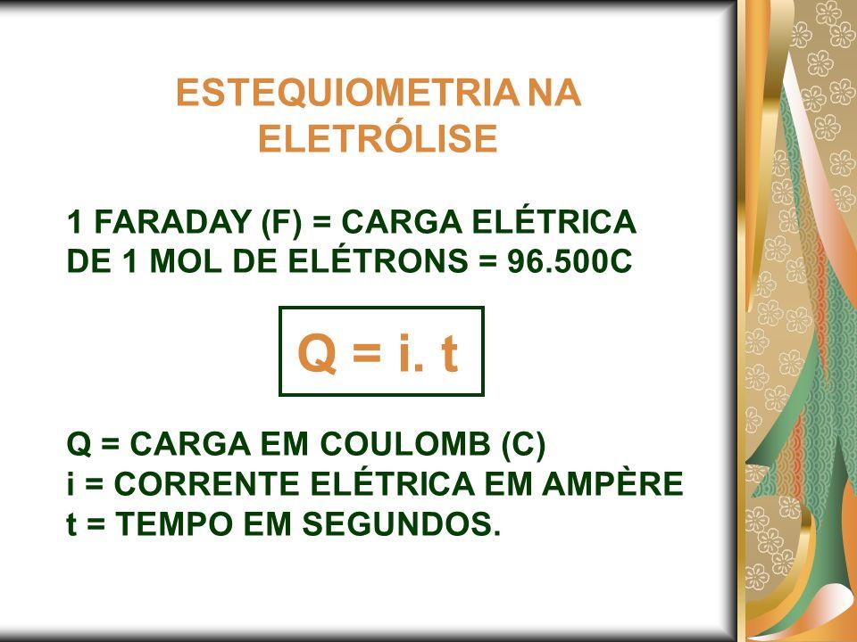 ESTEQUIOMETRIA NA ELETRÓLISE 1 FARADAY (F) = CARGA ELÉTRICA DE 1 MOL DE ELÉTRONS = 96.500C Q = i. t Q = CARGA EM COULOMB (C) i = CORRENTE ELÉTRICA EM