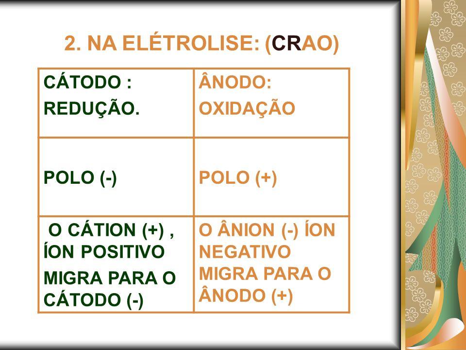 2. NA ELÉTROLISE: (CRAO) CÁTODO : REDUÇÃO. ÂNODO: OXIDAÇÃO POLO (-)POLO (+) O CÁTION (+), ÍON POSITIVO MIGRA PARA O CÁTODO (-) O ÂNION (-) ÍON NEGATIV
