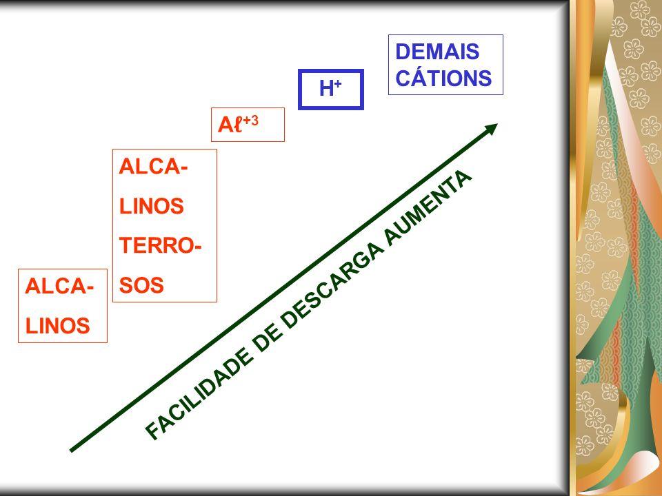 ALCA- LINOS ALCA- LINOS TERRO- SOS A +3 H + DEMAIS CÁTIONS FACILIDADE DE DESCARGA AUMENTA