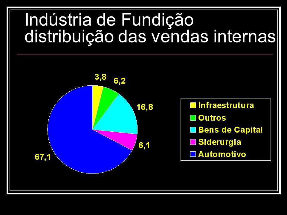 Indústria de Fundição distribuição das vendas internas
